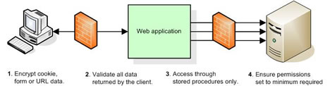 A secure Web application